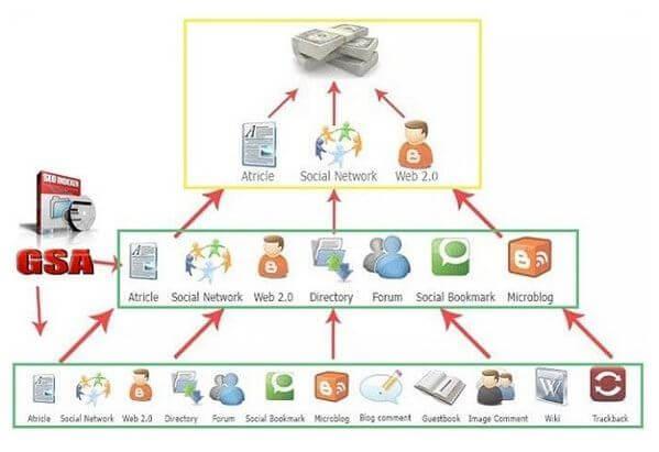GSA cung cấp đa dạng nguồn link